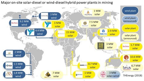 Major on-site solar-diesel or wind-diesel hybrid power plants in mining