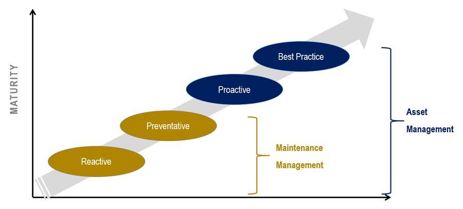 Figure 1: Maintenance Maturity Model