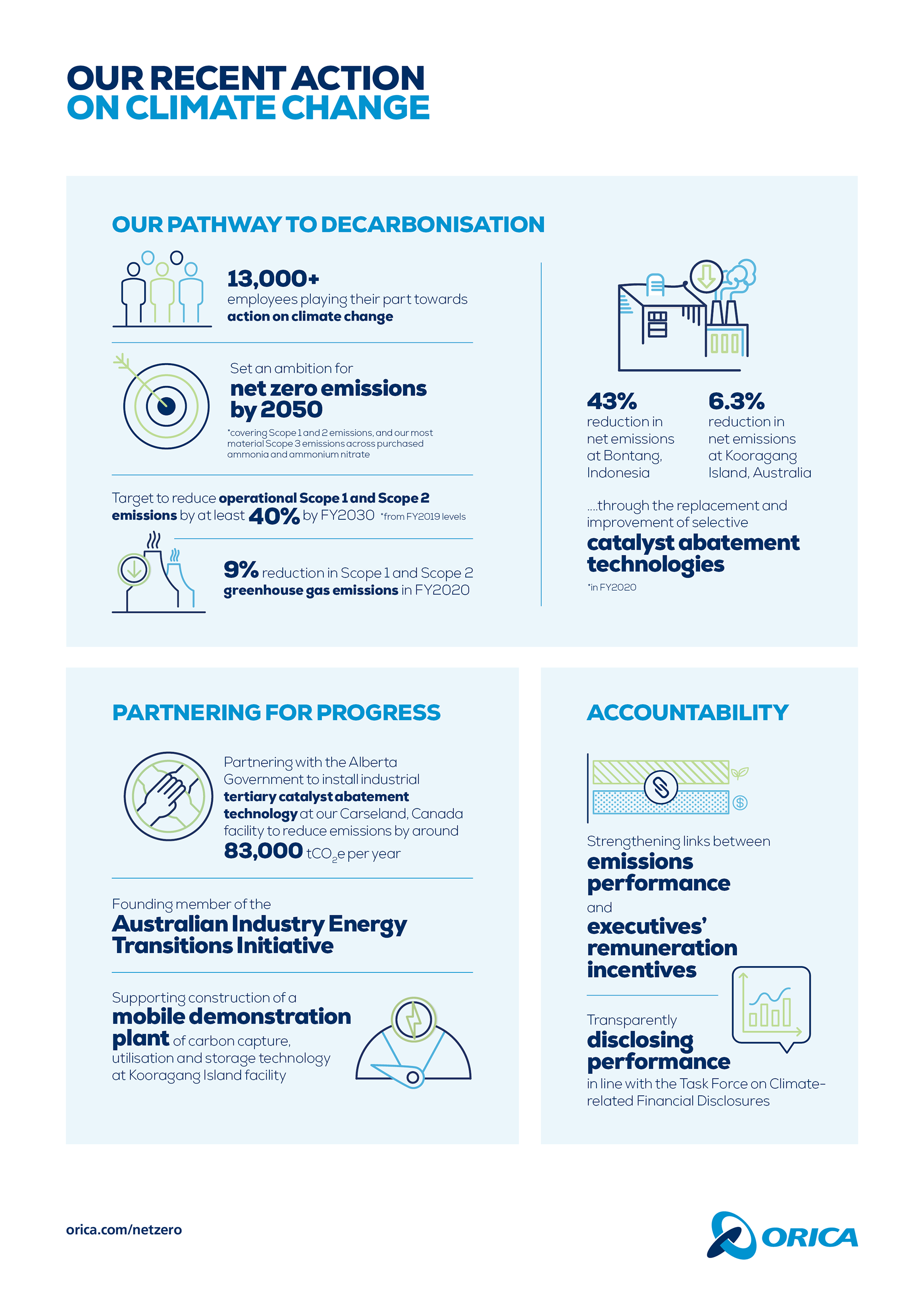 Orica_Action on Climate Change_Infographic